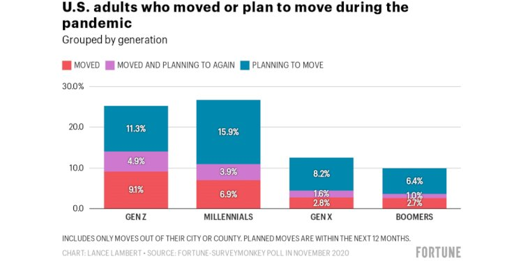 Look out L.A. and New York: the migration wave lead by Gen Z and city dwellers is real