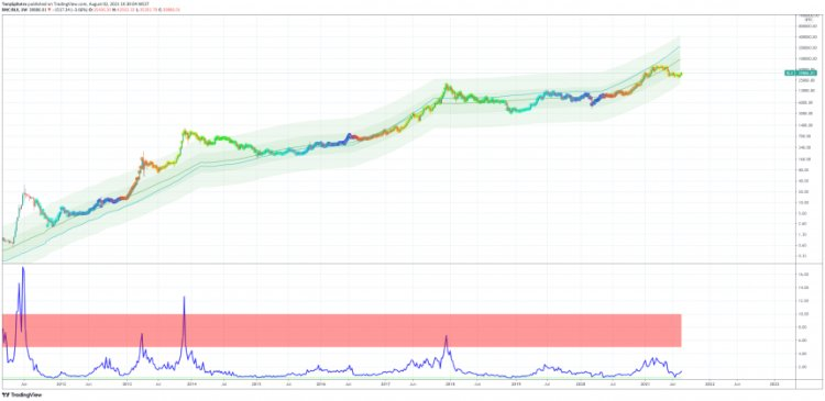 Bitcoin Fundamentals Suggest Cryptocurrency Is Massively Undervalued